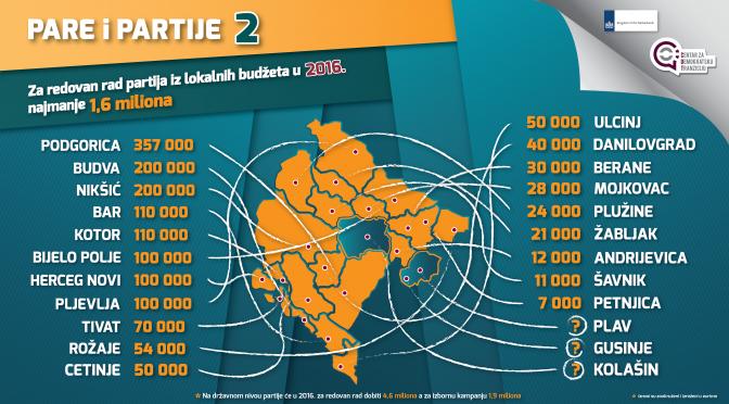 Opštine partijama 1,6 miliona eura